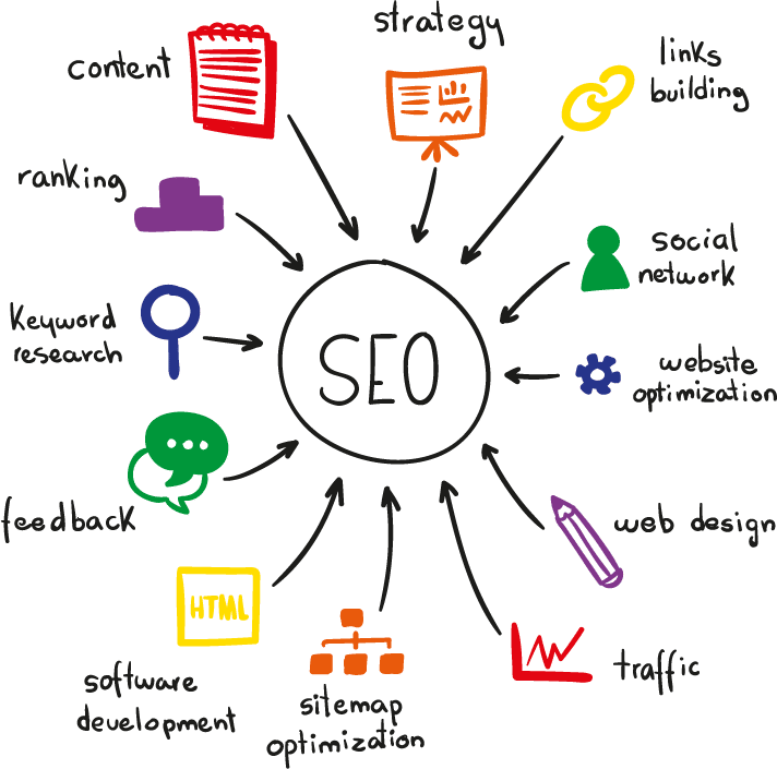 Affordable SEO Services by New A marketing